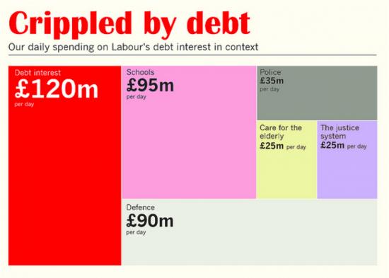 Conservative budget data visualisation