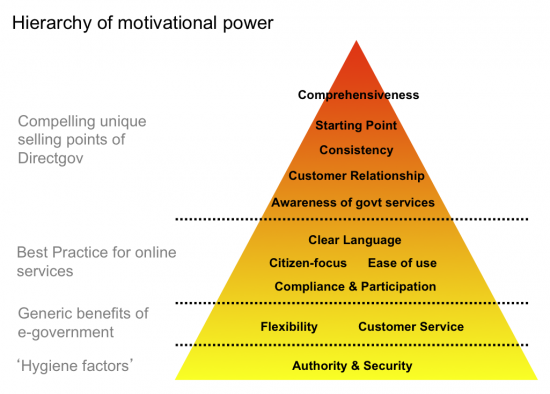 Directgov - motivating reasons