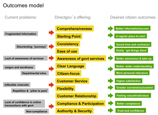 Directgov: outcomes model